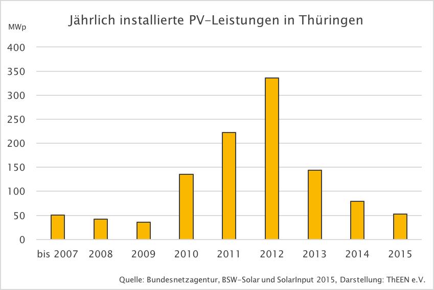 Solarenergie - Thüringer Erneuerbare Energien Netzwerk